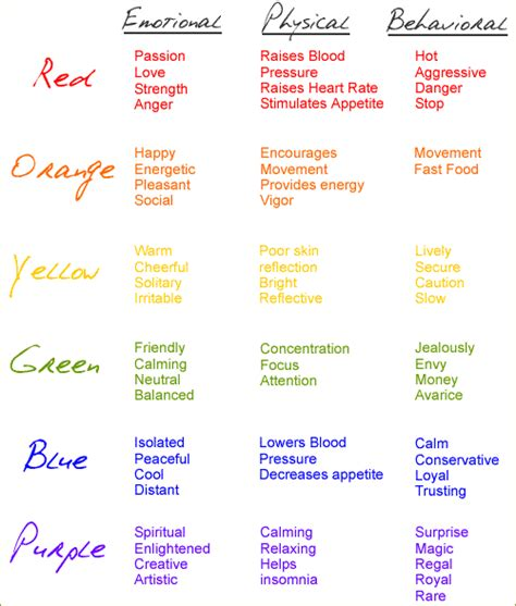 what do different colors mean homegoods psychology of color