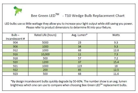 Led Light Bulb Conversion Chart Led Light Bulbs Led Light Bulb Conversion Chart