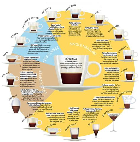 what your coffee says about you coffee what s in your daily grind and what does your cup