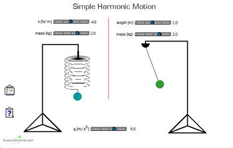 oscilacion termica definicion movimiento armonico simple definicion caracteristicas