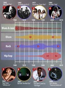 music news hip hop rock pop and more mtv news the three ages of pop scientists pinpoint musical