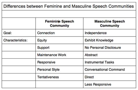 speech pattern exles are there really differences in gender communication