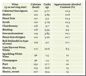 how many calories in a glass of wine blog your wine