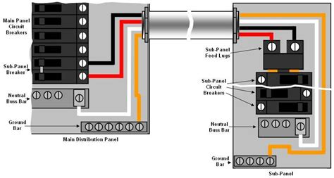 detached sub panel wiring diagram 220v sub panel diagram