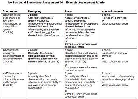 summative assessment template summative assessment 6 rubric image