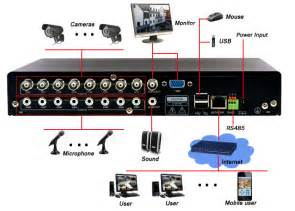 what dvr type to buy and best way to connect to tv etc