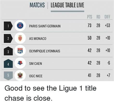 caen league table matchs league table live pts rd diff 73 28 53 1
