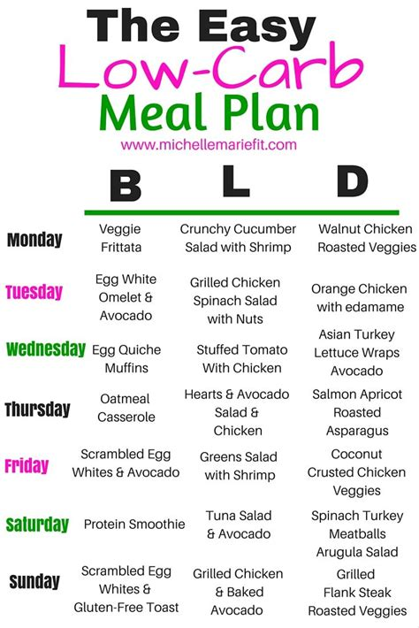 the easy low carb meal plan recipes to cook low carb
