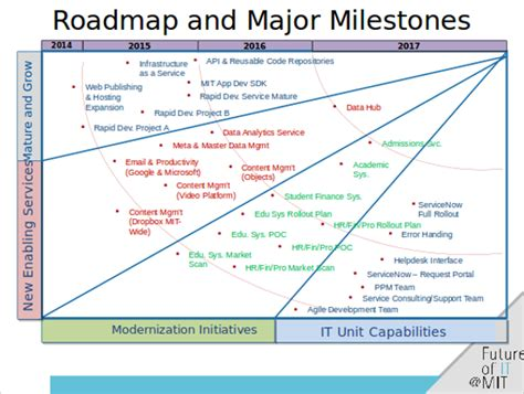 6 Roadmap Powerpoint Templates Sle Templates Information Technology Roadmap Template