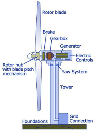 wind turbine wiring diagram free picture schematic wind
