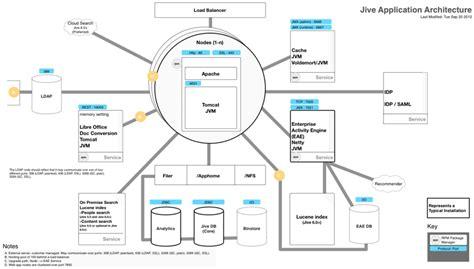 design enterprise application jive enterprise architecture