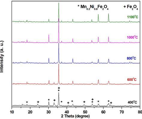 xrd pattern of nickel ferrite low temperature synthesis of nanocrystalline mn 0 2 ni 0 8
