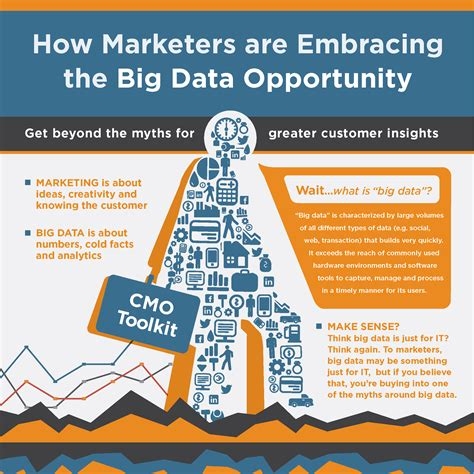 design criteria in big data 5 myths marketers believe about big data infographic