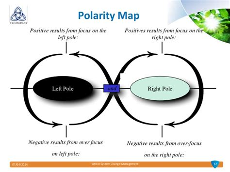 polarity map template 28 images design toolbox design