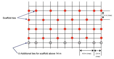pattern loading definition erecting altering and dismantling scaffolding part 1
