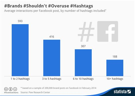 top home design hashtags chart brands shouldn t overuse hashtags statista