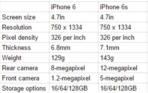 what s the difference between iphone 6 and 6 plus image gallery iphone 6 and 6s differences