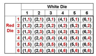 If you roll a fair six sided die twice, what's the probability that ... Fair