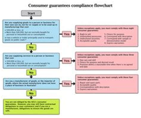 tort remedies flowchart 1000 images about citizenship and mediation on
