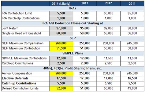 2014 vs 2013 401k 403b contribution limits and catch up amounts 2014 401k and ira contribution and income limits saving