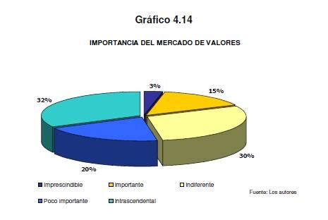 graficos del mercado de valores en instrumentos de financiaci 243 n del mercado de valores y