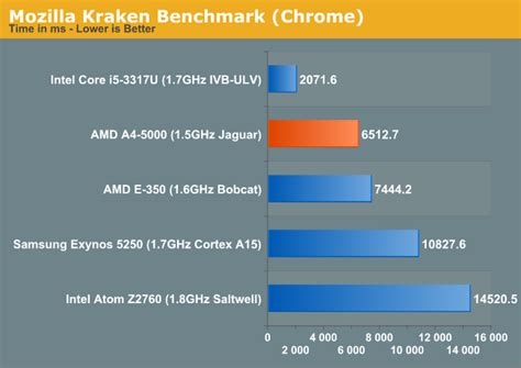 kraken bench kabini vs clover trail arm the amd kabini review a4