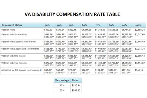 va disability rate table filing a va disability compensation claim by