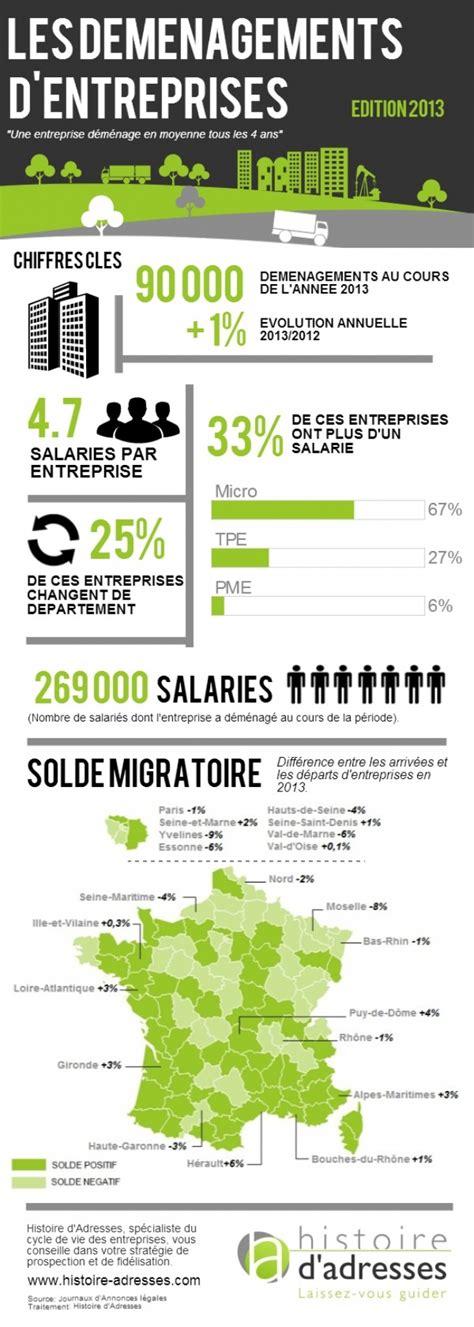 Credit Formation Chef Entreprise 2013 les d 233 m 233 nagements d entreprises en 2013