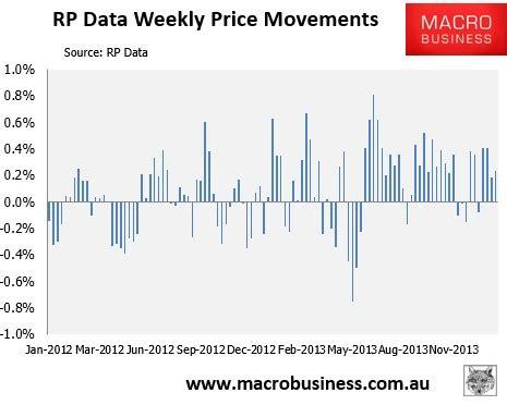 rp data australian house price update macrobusiness