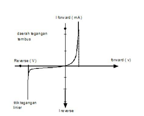 dioda c12ph dioda zener