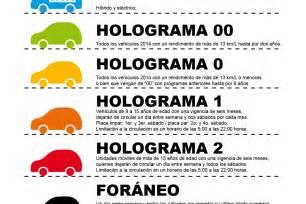programa de verificacin vehicular obligatoria en el distrito federal cualquier veh 237 culo ya puede acceder al holograma 0