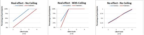 Ceiling And Floor Effect by Data Colada 23 Ceiling Effects And Replications