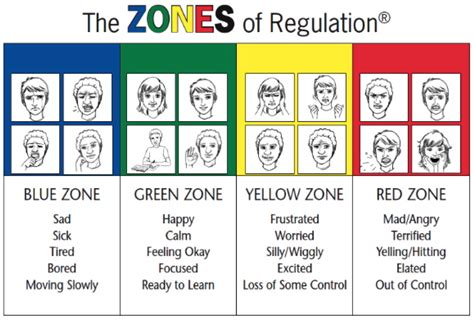 Parent Letter For Zones Of Regulation Zones Of Regulation
