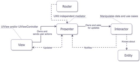 design pattern viper ios architecture patterns ios app development medium
