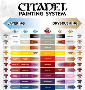 free pdf citadel s painting system chart download