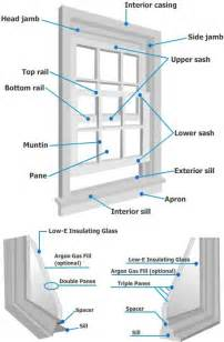 Patio Door Spare Parts Vinyl Windows Vinyl Windows Parts