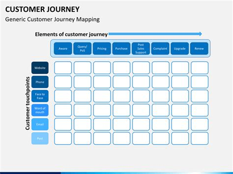 Customer Journey Powerpoint Template Sketchbubble Customer Journey Template