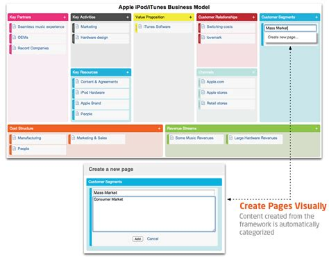Mba Business Canvas by Business Frameworks With Ad Hoc Canvas