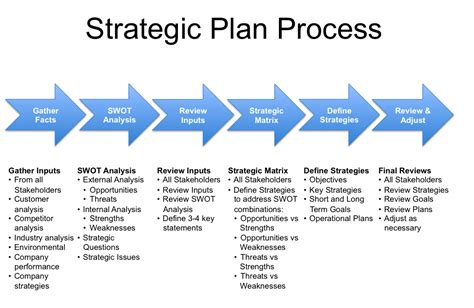 strategic business plan template strategic planning process an introductionbusinessprocess
