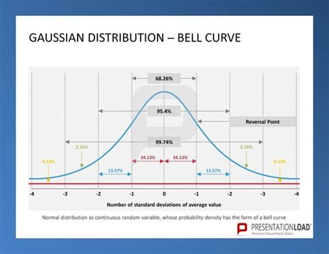 Gaussian Distribution Bell Curve Six Sigma How To Make A Bell Curve In Powerpoint