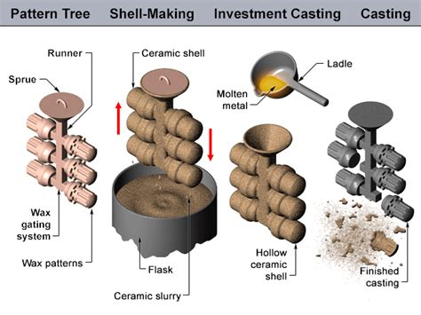 pattern and casting difference investment casting mechanical engineering