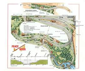Backyard Motocross Track Designs - model railway trains learn how to build your own model railway layouts