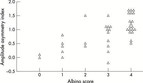 pattern appearance vep the clinical features of albinism and their correlation