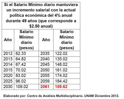 de cunto es el salario del presidente de mxico la nuevo salario minimo 2014 colombia autos post