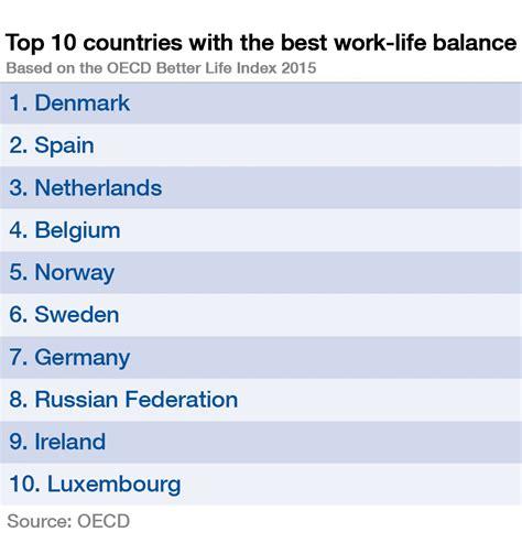 best wok which countries the best work balance world