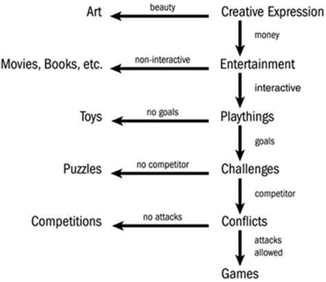 game design terminology chapter 1 definitions definitions chris crawford on