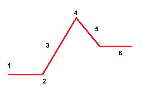 pot diagram plot diagram www pixshark images galleries with a