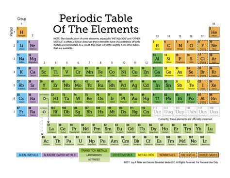 Names On Periodic Table by Free Periodic Table Of The Elements More 12 Page Set Of