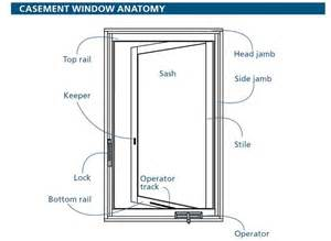 casement window anatomy