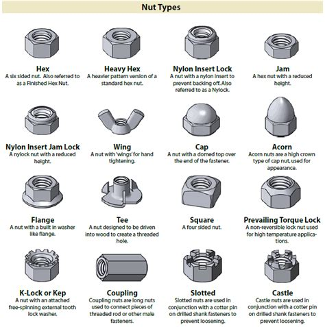 different steel types identification charts for different types of fasteners